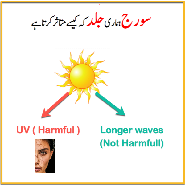 how sun affect on our skin